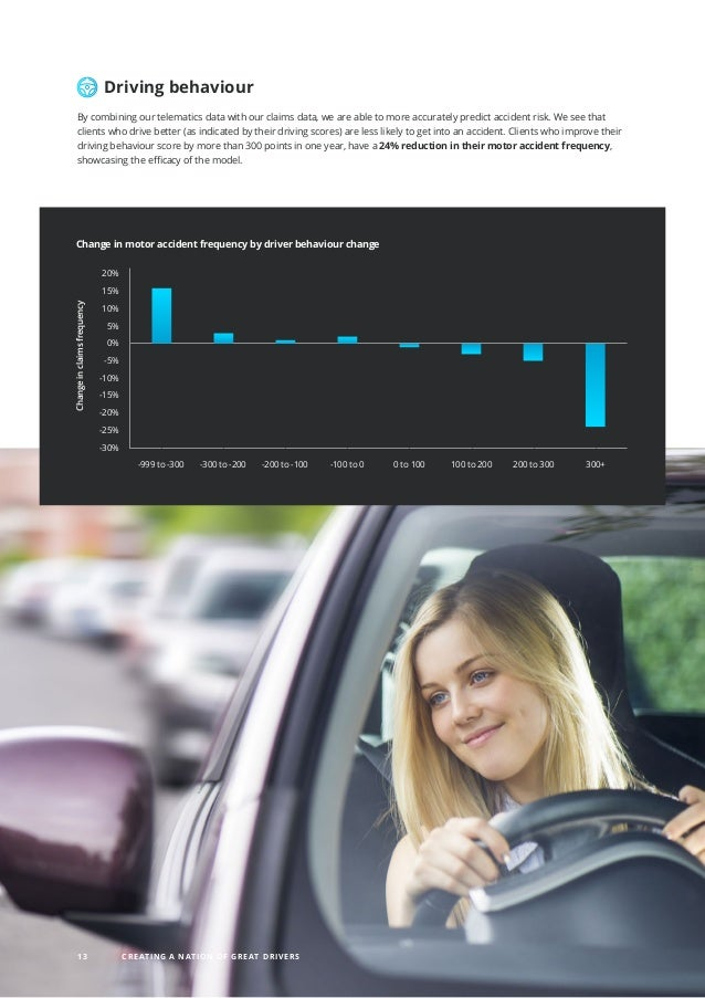 Driving behaviour By combining our telematics data with our claims data, we are able to more accurately predict accident r...