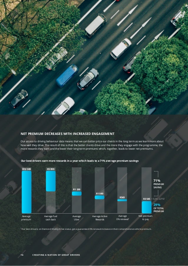 NET PREMIUM DECREASES WITH INCREASED ENGAGEMENT Our access to driving behaviour data means that we can better price our cl...