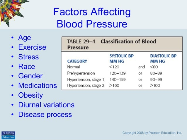 factors affecting hypertension Journal of hypertension: august 2015 - volume 33 - issue 8 - p 1497–1498   another important factor influencing blood pressure is reviewed by binia et al (pp.