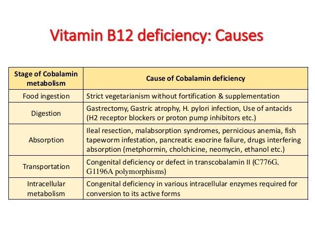 Vitamin b12 B12 Deficiency