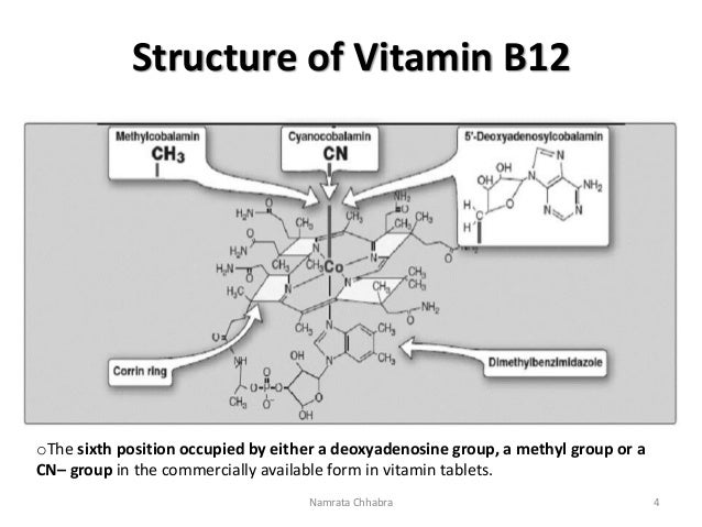 Vitamin B12- Chemistry, functions and clinical significance