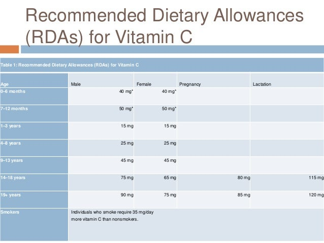 an introduction to the importance of dietary allowances rda Recommended daily allowance of fiber  fluid to be effective so it's important to  drink about 64 ounces.