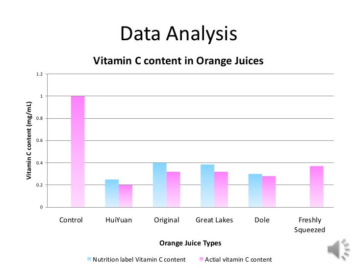analysis of vitamin c content in To determine the content of total vitamin c in fruit juices samples, a well - established method is the 2, 4-dinitrophenyl hydrazine (dnph) (qasi mohammed et al, 2009) this is a simplified method for the.