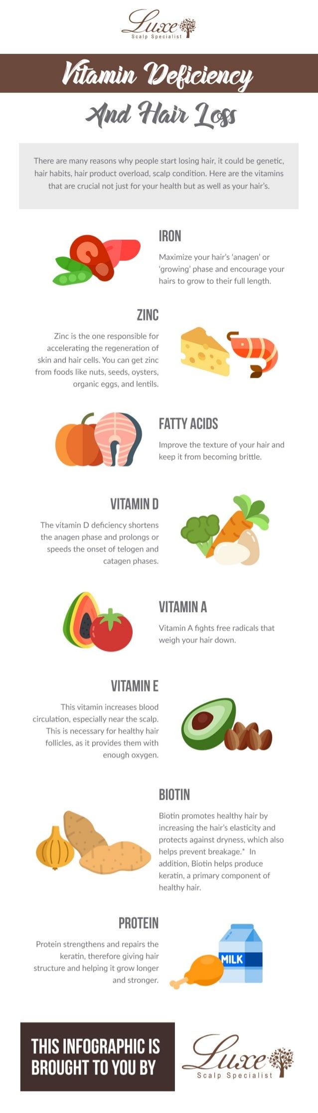 Vitamin Deficiency And Hair Loss