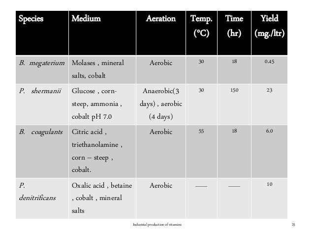 Industrial production of vitamins 25 Species Medium Aeration Temp. (°C) Time (hr) Yield (mg./ltr) B. megaterium Molases , ...