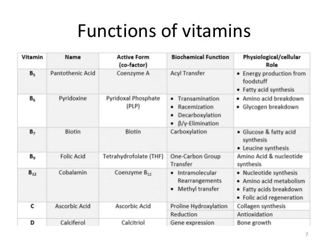 history and functions of vitamin b2 Riboflavin, also known as vitamin b2, is a vitamin found in food and used as a dietary supplement as a supplement it is used to prevent and treat riboflavin deficiency and prevent migraines it may be given by mouth or injection it is nearly always well tolerated normal doses are safe during pregnancy riboflavin is in the.