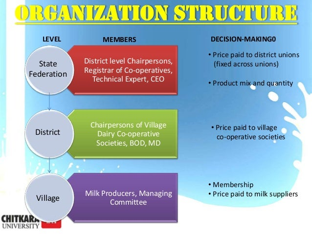 inventory management of mother dairy A feed shortage requires some serious farm management decisions dairy managers should take a good look at the quality of livestock which they are feeding and consider a culling program to balance livestock and feed supplies managing dairy feed inventory.