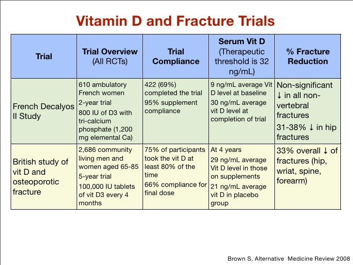 Vitamin D and Fracture Trials