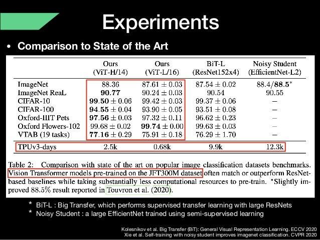Experiments • Comparison to State of the Art Kolesnikov et al. Big Transfer (BiT): General Visual Representation Learning....