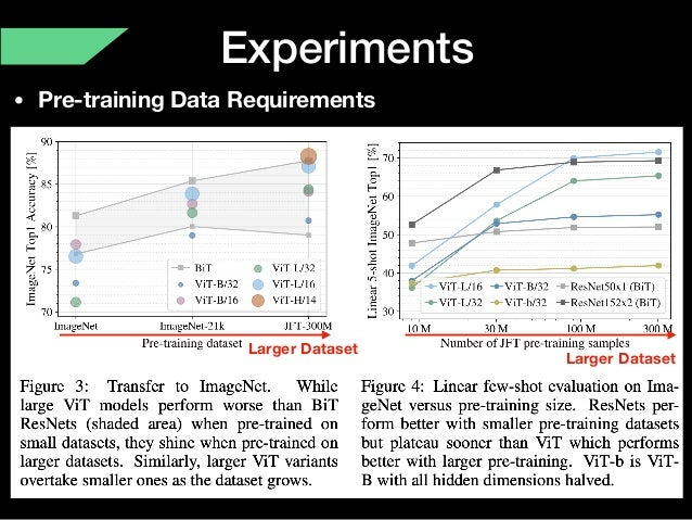 Experiments • Pre-training Data Requirements Larger Dataset Larger Dataset