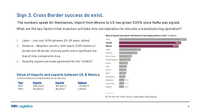 3 Signs US-Mexico trade will boom in 2019-2020
