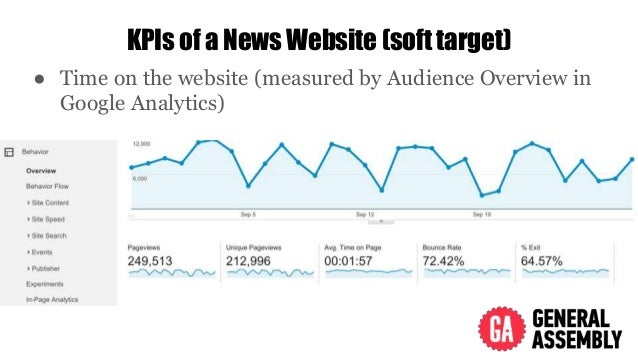 KPIs of a News Website (soft target) ● Time on the website (measured by Audience Overview in Google Analytics)