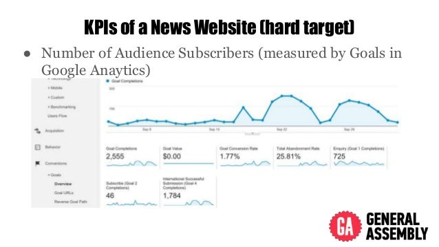 KPIs of a News Website (hard target) ● Number of Audience Subscribers (measured by Goals in Google Anaytics)