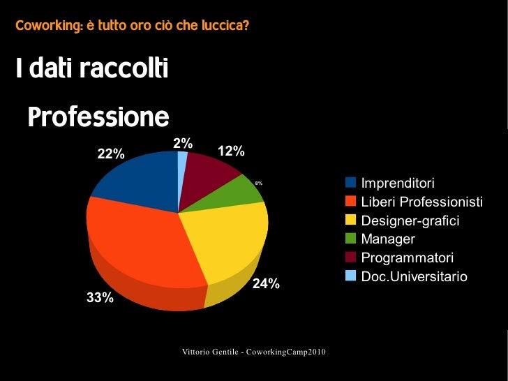 Coworking: è tutto oro ciò che luccica?   I dati raccolti   Professione                           2%              22%     ...