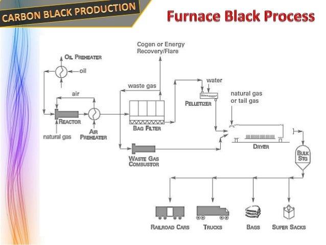 carbon black manufacturing process pdf