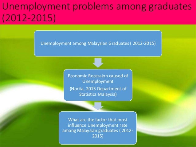 literature review unemployment of graduates in malaysia Lifelong learning and youth employability: graduates in malaysia nowadays graduate and unemployment in malaysia the finding of literature review helps to.