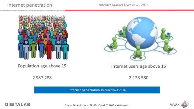 Internet penetration belarus