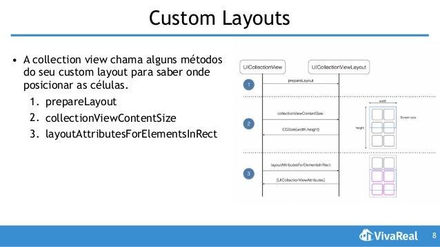 Em busca de um layout bonito e adaptativo: UICollectionView, Auto Lay…