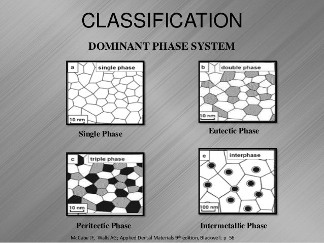 Solidification And Microstructure Of Cast Dental Alloys