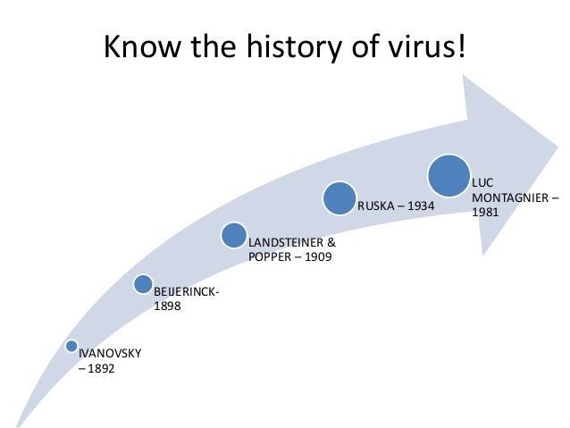 Know the history of virus!IVANOVSKY– 1892BEIJERINCK-1898LANDSTEINER &POPPER – 1909RUSKA – 1934LUCMONTAGNIER –1981
