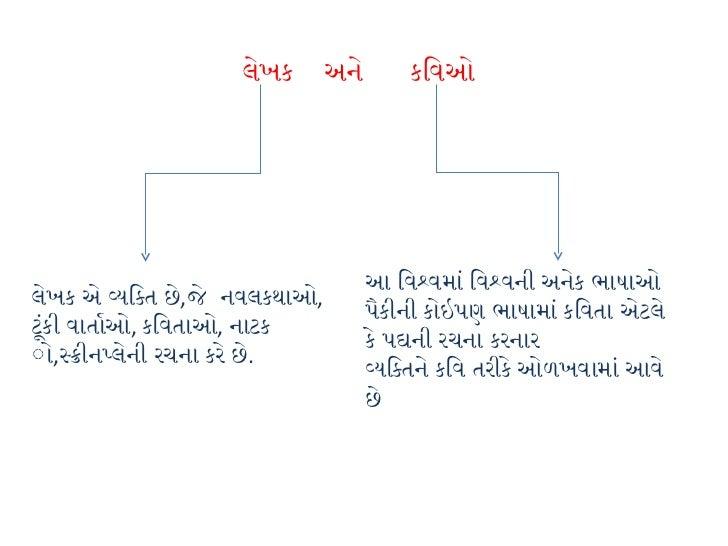ગુજરાતી કવિ અને લેખકો   Slide 3