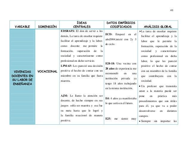 43 VARIABLE DIMENSIÓN ÍDEAS CENTRALES DATOS EMPÍRICOS CODIFICADOS ANÁLISIS GLOBAL VOCACIONAL EDSRAFS: El don de servir a l...