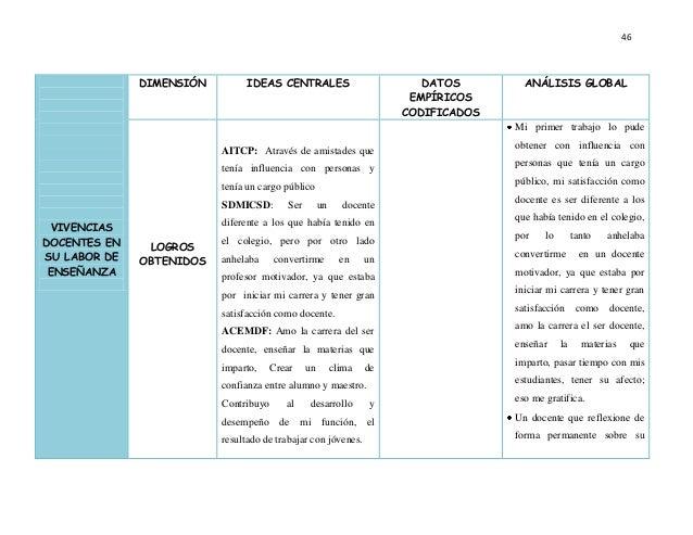 46 VIVENCIAS DOCENTES EN SU LABOR DE ENSEÑANZA DIMENSIÓN IDEAS CENTRALES DATOS EMPÍRICOS CODIFICADOS ANÁLISIS GLOBAL LOGRO...