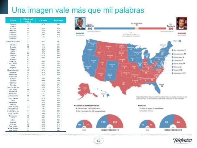 Una imagen vale más que mil palabras                       Electoral      State                        Obama   Romney     ...