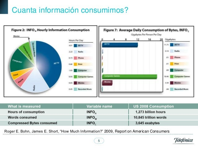 """Cuanta información consumimos?Roger E. Bohn, James E. Short, """"How Much Information?"""" 2009, Report on American Consumers   ..."""