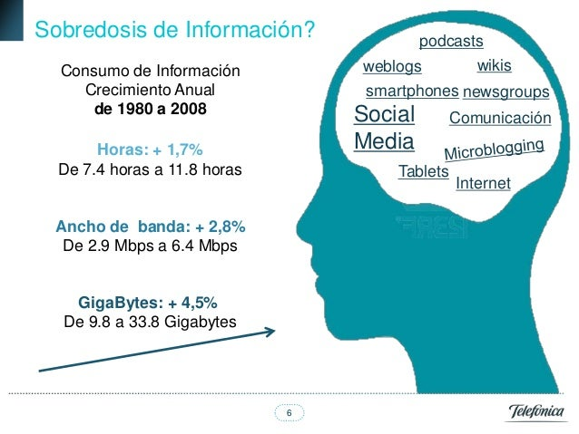 Sobredosis de Información?               podcasts  Consumo de Información          weblogs       wikis    Crecimiento Anua...