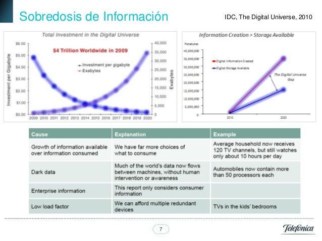 Sobredosis de Información   IDC, The Digital Universe, 2010                       7