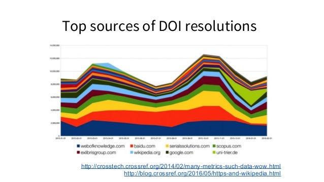 Top sources of DOI resolutions http://crosstech.crossref.org/2014/02/many-metrics-such-data-wow.html http://blog.crossref....