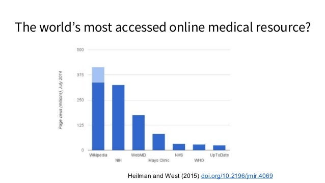 The world's most accessed online medical resource? Heilman and West (2015) doi.org/10.2196/jmir.4069