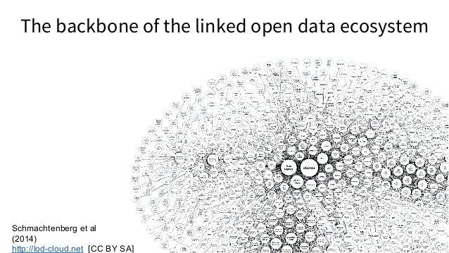 The backbone of the linked open data ecosystem Schmachtenberg et al (2014) http://lod-cloud.net [CC BY SA]