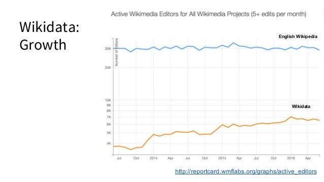 Wikidata: Growth http://reportcard.wmflabs.org/graphs/active_editors English Wikipedia Wikidata