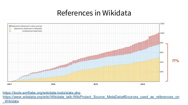 Wikicite: goals Lay the foundations for building a repository of all Wikimedia citations and source metadata as structured...