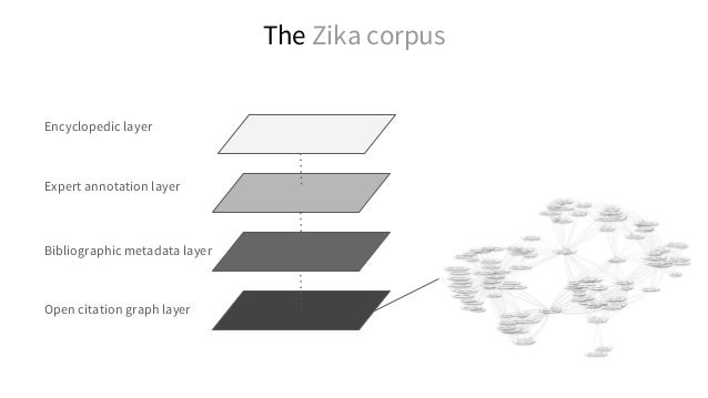 Most cited authors in the research corpus on Zika SPARQL: http://tinyurl.com/jb8da68