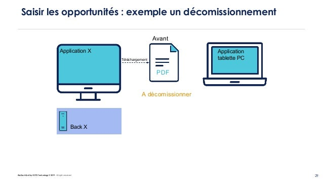 #LaDuckConf by OCTO Technology © 2019 - All rights reserved 29 Saisir les opportunités : exemple un décomissionnement Appl...