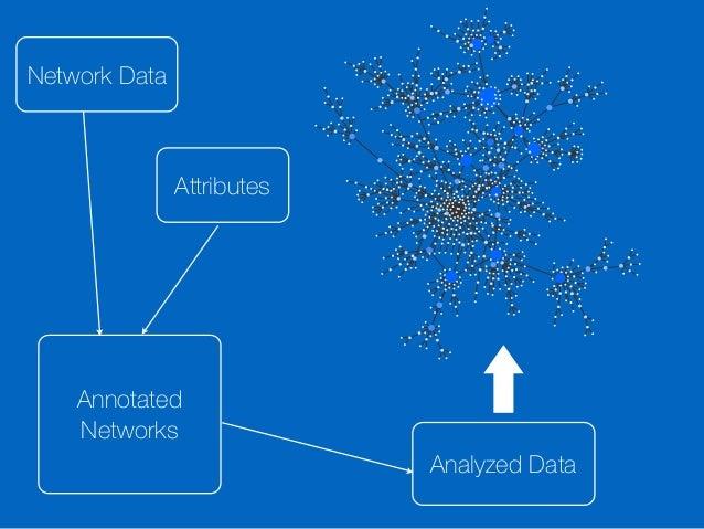 VIZBI 2015 Tutorial: Cytoscape, IPython, Docker, and