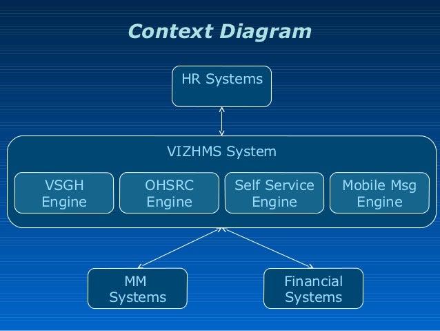 Vizhms vizag steel health management system context diagram hr systems ccuart Choice Image