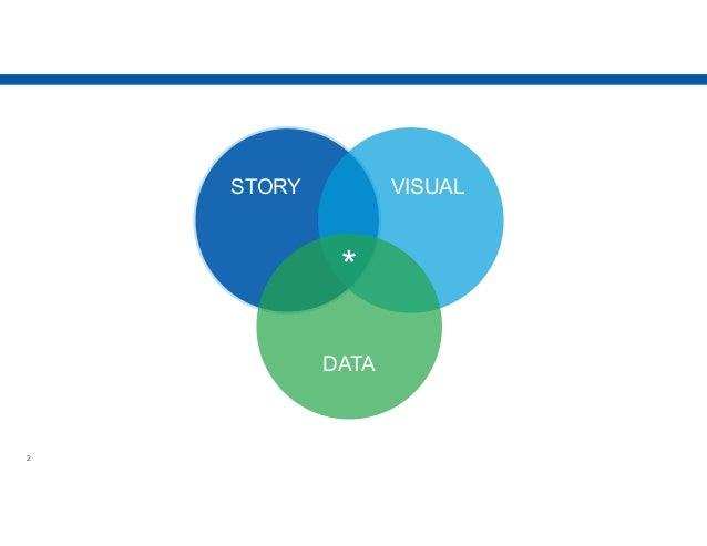 Data Storytelling and Visualization Slide 2