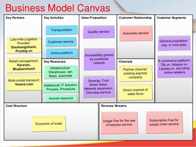 Vietjet Express Business Plan