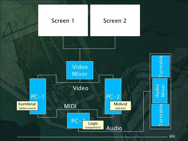 Screen 1                 Screen 2                                                        Turntable                      Vi...