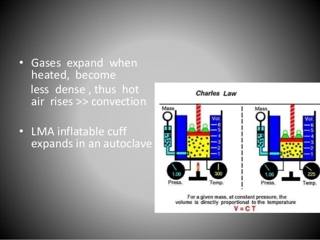 Gas Laws In Anesthesia