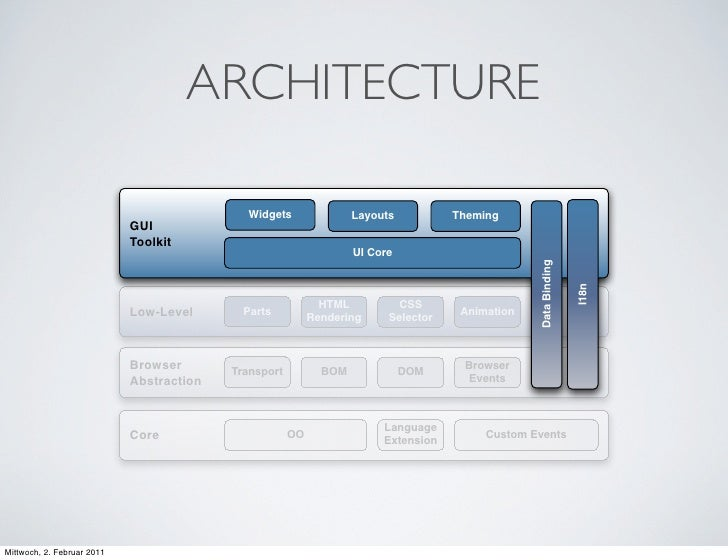 ARCHITECTURE                                            Widgets                Layouts          Theming                   ...