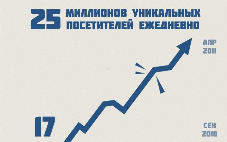 ВКонтакте: аудитория и кейсы Slide 3