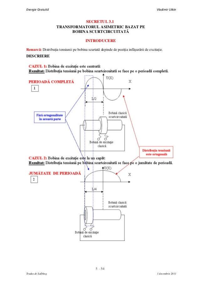 5 - 54Energie Gratuită Vladimir UtkinTradus de SaDAng 1 decembrie 2011SECRETUL 3.1TRANSFORMATORUL ASIMETRIC BAZAT PEBOBINA...