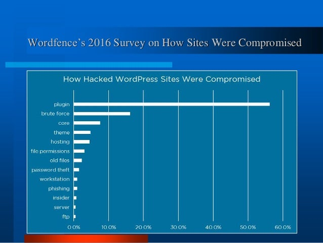 Tips for Fixing a Hacked WordPress Site - WordCamp Sydney 2016 Slide 3