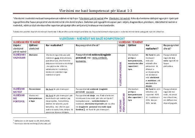 Vlerësimi me bazë kompetencat për klasat 1-3 1 Vlerësimi i nxënësitme bazë kompetencat ndahetnë dylloje :2 Vlerësimi përtë...
