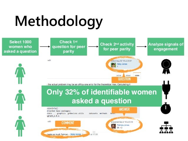 QUESTION ANSWER COMMENT PARITY THREAD Methodology 11 Select 1000 women who asked a question Check 1st question for peer pa...